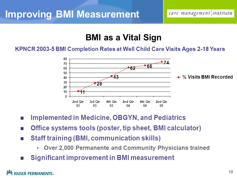 19 BMI as a Vital Sign Implemented in Medicine, OBGYN, and Pediatrics Office systems tools (poster, tip sheet, BMI calculator) Staff training (BMI, communication skills) Over 2,000 Permanente and Community Physicians trained Significant improvement in BMI measurement nd Qtr 03 3rd Qtr 03 4th Qtr 03 2nd Qtr 04 4th Qtr 04 2nd Qtr 05 % Visits BMI Recorded KPNCR BMI Completion Rates at Well Child Care Visits Ages 2-18 Years Improving BMI Measurement