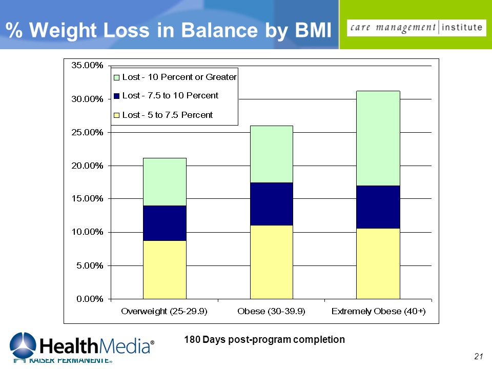 21 180 Days post-program completion % Weight Loss in Balance by BMI