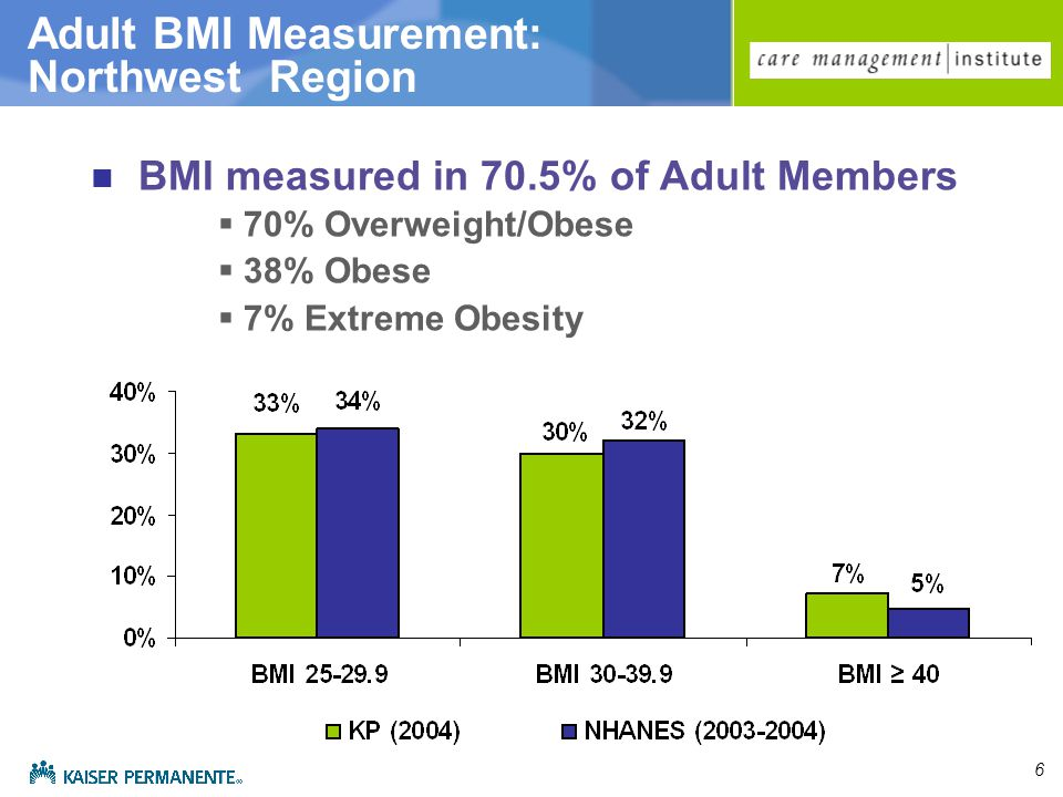 6 Adult BMI Measurement: Northwest Region BMI measured in 70.5% of Adult Members  70% Overweight/Obese  38% Obese  7% Extreme Obesity