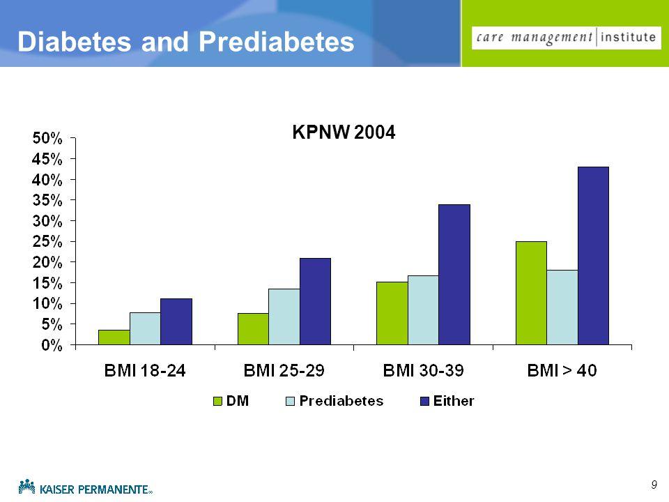 9 KPNW 2004 Diabetes and Prediabetes