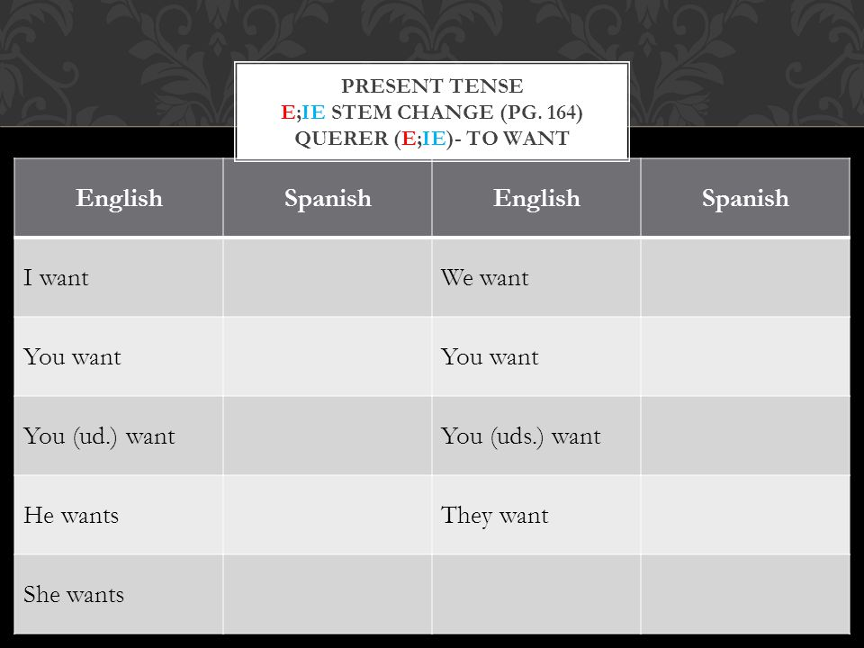 EnglishSpanishEnglishSpanish I wantWe want You want You (ud.) wantYou (uds.) want He wantsThey want She wants PRESENT TENSE E;IE STEM CHANGE (PG.