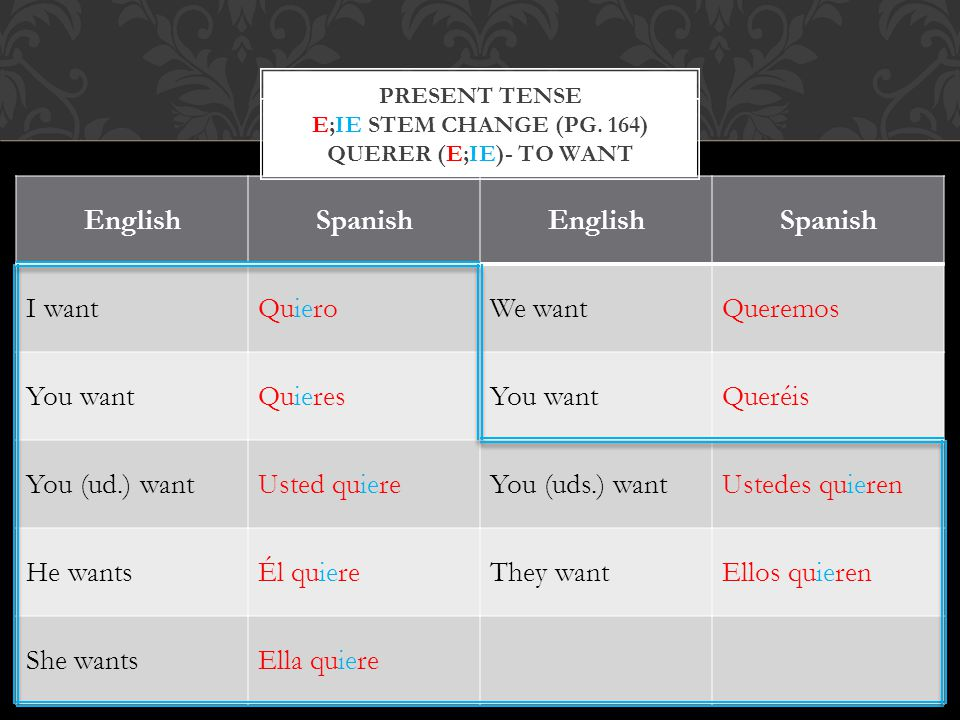 EnglishSpanishEnglishSpanish I wantQuieroWe wantQueremos You wantQuieresYou wantQueréis You (ud.) wantUsted quiereYou (uds.) wantUstedes quieren He wantsÉl quiereThey wantEllos quieren She wantsElla quiere PRESENT TENSE QUERER (E;IE)- TO WANT PRESENT TENSE E;IE STEM CHANGE (PG.