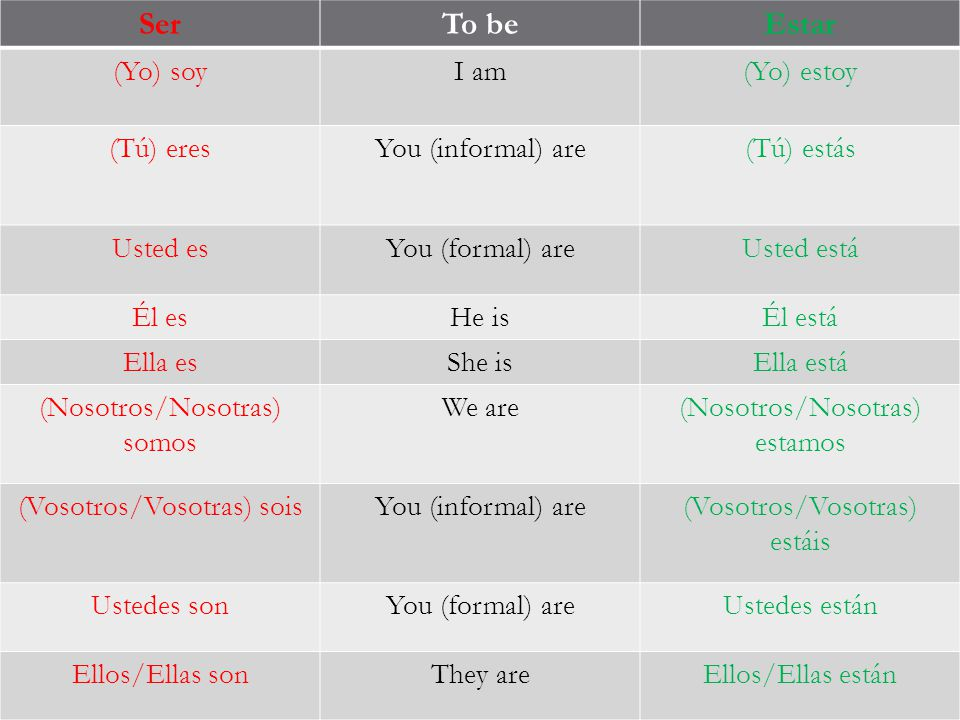 SerTo beEstar (Yo) soyI am(Yo) estoy (Tú) eresYou (informal) are(Tú) estás Usted esYou (formal) areUsted está Él esHe isÉl está Ella esShe isElla está (Nosotros/Nosotras) somos We are(Nosotros/Nosotras) estamos (Vosotros/Vosotras) soisYou (informal) are(Vosotros/Vosotras) estáis Ustedes sonYou (formal) areUstedes están Ellos/Ellas sonThey areEllos/Ellas están