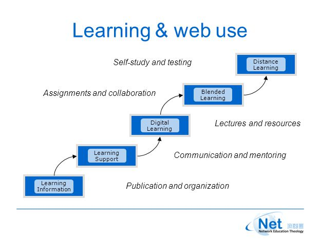 Learning & web use Learning Information Learning Support Digital Learning Blended Learning Distance Learning Publication and organization Communication and mentoring Lectures and resources Assignments and collaboration Self-study and testing