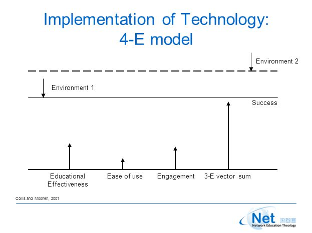 Implementation of Technology: 4-E model Educational Effectiveness Ease of useEngagement3-E vector sum Environment 1 Environment 2 Success Collis and Moonen, 2001