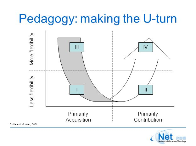 Pedagogy: making the U-turn Primarily Acquisition Primarily Contribution Less flexibility More flexibility III IVIII Collis and Moonen, 2001
