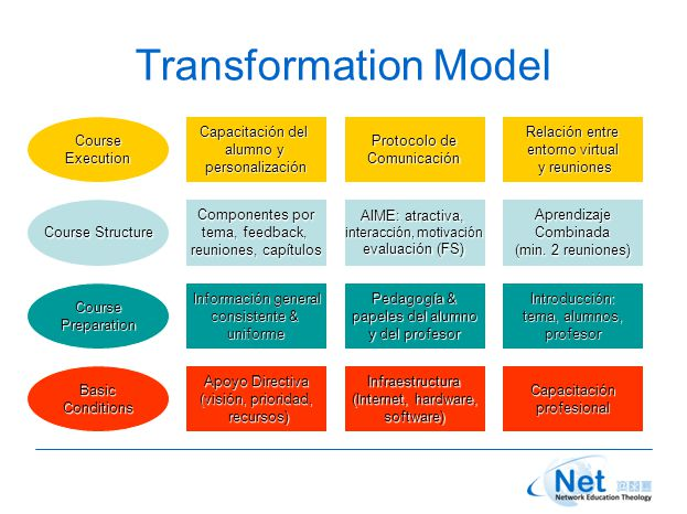 Transformation Model Apoyo Directiva (visión, prioridad, recursos) recursos)CapacitaciónprofesionalInfraestructura (Internet, hardware, software)BasicConditions Información general consistente & uniformeIntroducción: tema, alumnos, profesor Pedagogía & papeles del alumno y del profesor CoursePreparation Componentes por tema, feedback, reuniones, capítulos AprendizajeCombinada (min.