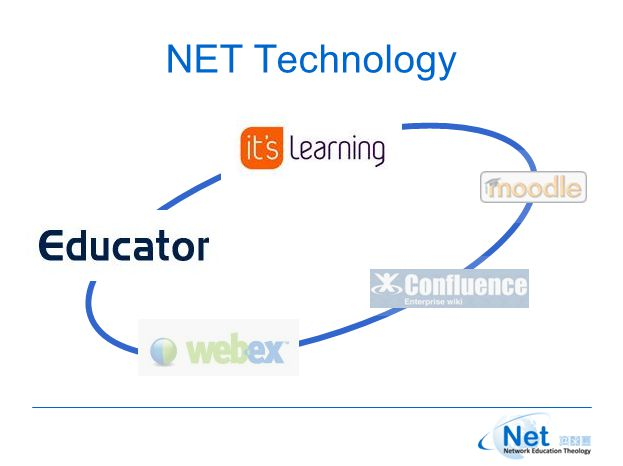 Web-based Technology It's Learning Virtual learning management system Communication and collaboration Integrated video & audio applications Educator Focus on educational logistics Design tool for flexible educational catalog Individual study paths and assessments