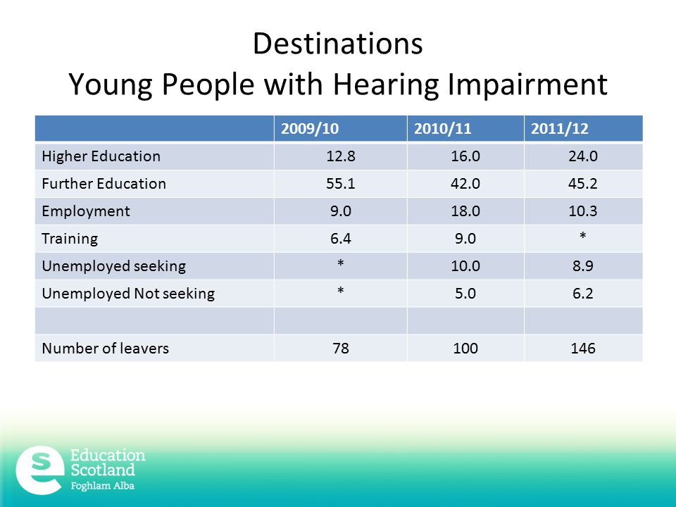 Destinations Young People with Hearing Impairment 2009/102010/112011/12 Higher Education Further Education Employment Training6.49.0* Unemployed seeking* Unemployed Not seeking* Number of leavers