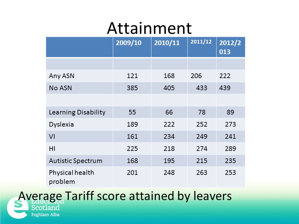 Attainment Average Tariff score attained by leavers 2009/102010/ / /2 013 Any ASN No ASN Learning Disability Dyslexia VI HI Autistic Spectrum Physical health problem