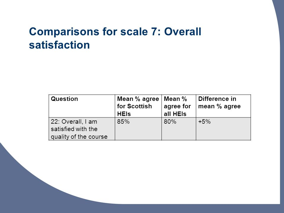 Comparisons for scale 7: Overall satisfaction QuestionMean % agree for Scottish HEIs Mean % agree for all HEIs Difference in mean % agree 22: Overall, I am satisfied with the quality of the course 85%80%+5%