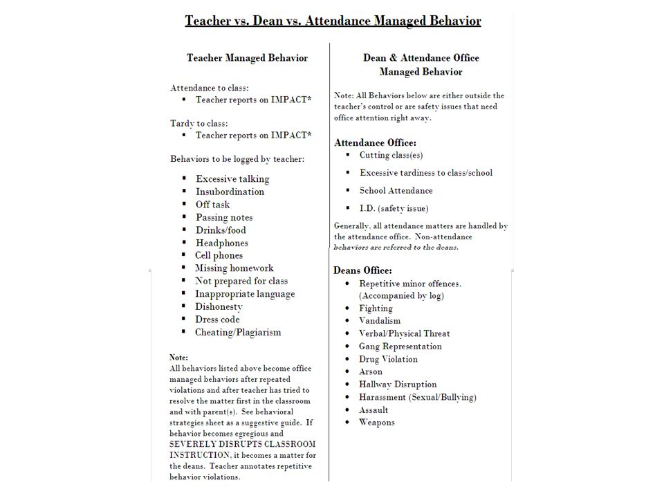 School-wide Behavior Supports in High Schools: What Works! And ...