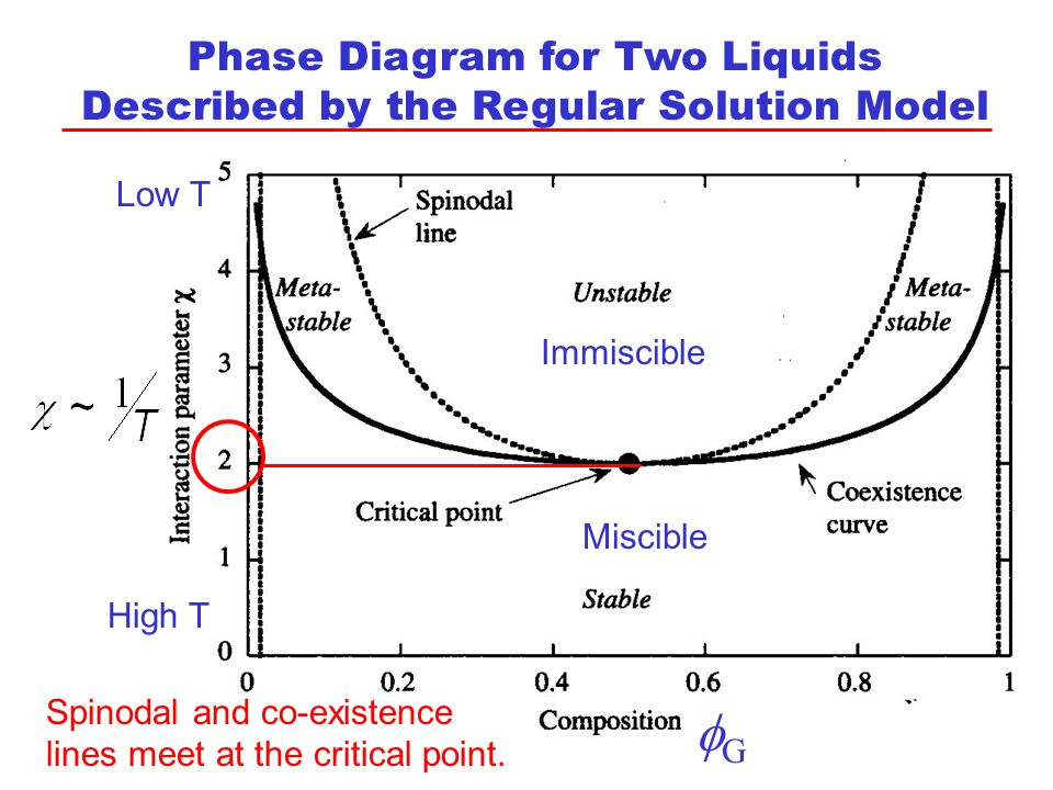 Last lecture for mixing to occur the free energy f of the system 3 phase diagram for two liquids described by the regular solution model gg immiscible miscible low t high t spinodal and co existence lines meet at the ccuart Images