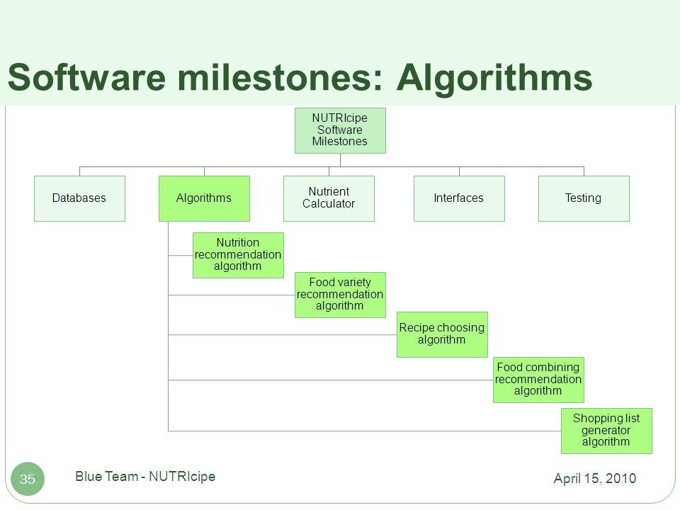 Cs410 blue team milestone presentation april 15 ppt download 35 software milestones algorithms forumfinder Image collections