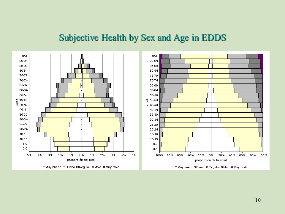 10 Subjective Health by Sex and Age in EDDS