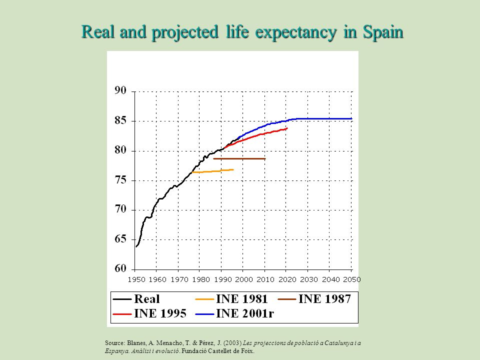 Real and projected life expectancy in Spain Source: Blanes, A.