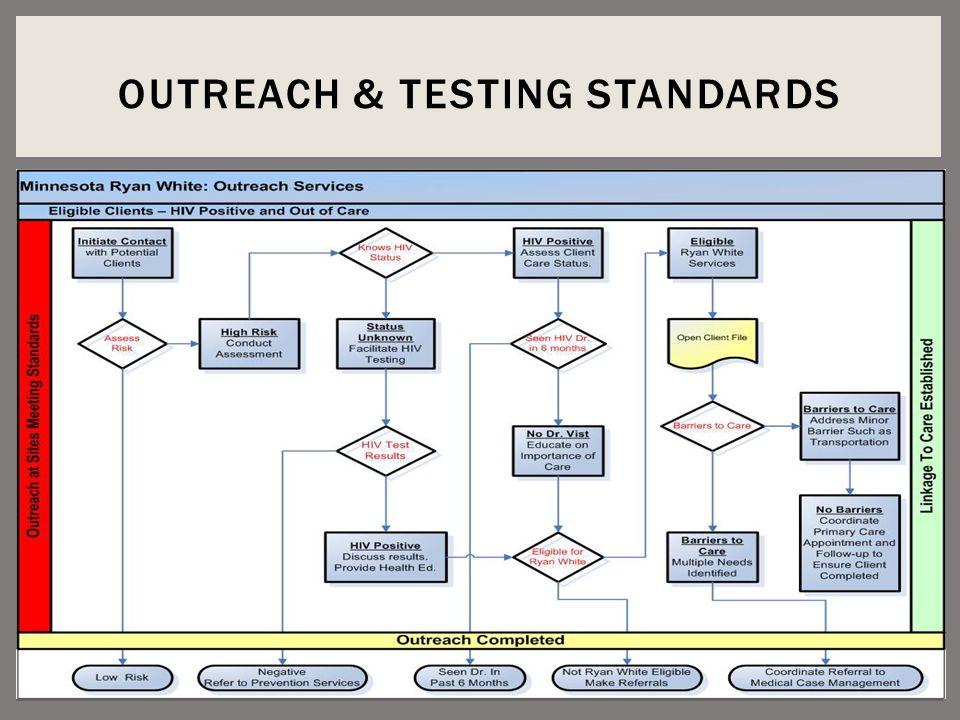 OUTREACH & TESTING STANDARDS