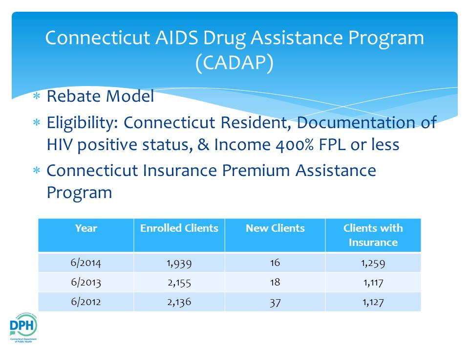  Rebate Model  Eligibility: Connecticut Resident, Documentation of HIV positive status, & Income 400% FPL or less  Connecticut Insurance Premium Assistance Program Connecticut AIDS Drug Assistance Program (CADAP) YearEnrolled ClientsNew ClientsClients with Insurance 6/20141,939161,259 6/20132,155181,117 6/20122,136371,127