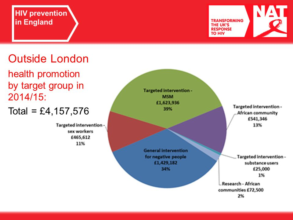 Outside London health promotion by target group in 2014/15: Total = £4,157,576