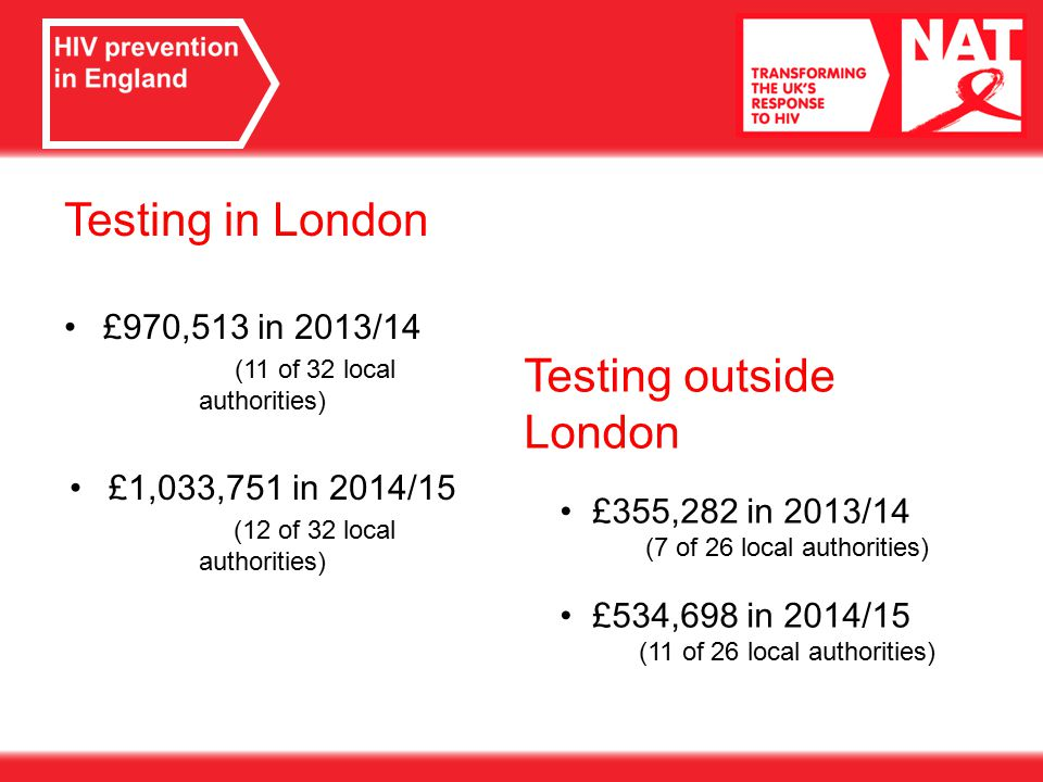 Testing in London £970,513 in 2013/14 (11 of 32 local authorities) £1,033,751 in 2014/15 (12 of 32 local authorities) Testing outside London £355,282 in 2013/14 (7 of 26 local authorities) £534,698 in 2014/15 (11 of 26 local authorities)