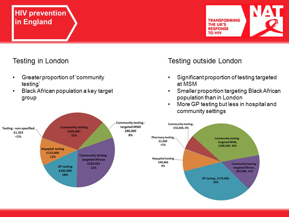 Testing in London Greater proportion of 'community testing' Black African population a key target group Testing outside London Significant proportion of testing targeted at MSM Smaller proportion targeting Black African population than in London More GP testing but less in hospital and community settings