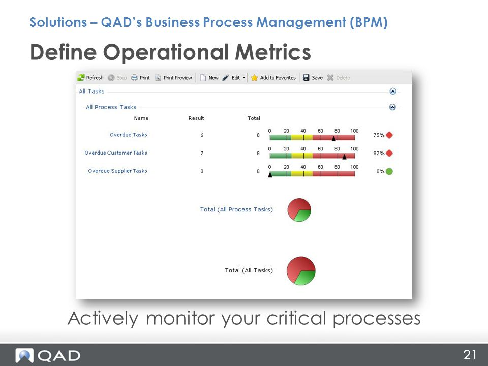 21 Actively monitor your critical processes Define Operational Metrics Solutions – QAD's Business Process Management (BPM)