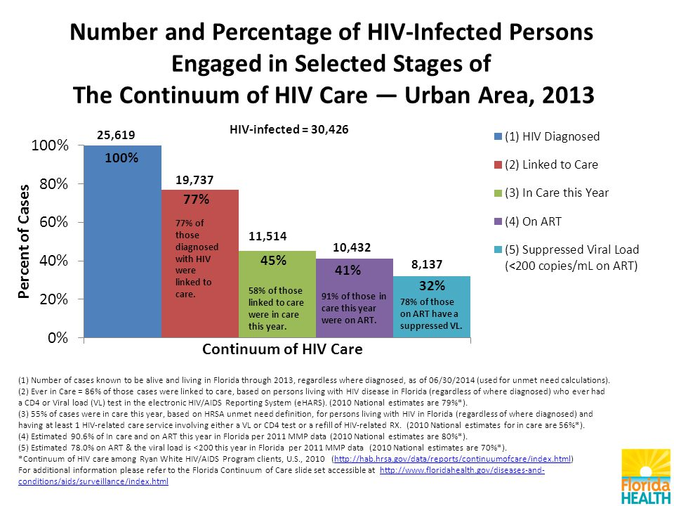 Number and Percentage of HIV-Infected Persons Engaged in Selected Stages of The Continuum of HIV Care — Urban Area, 2013 (1) Number of cases known to be alive and living in Florida through 2013, regardless where diagnosed, as of 06/30/2014 (used for unmet need calculations).