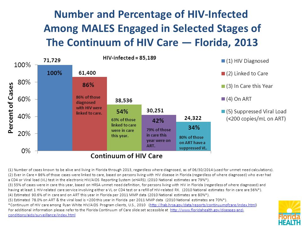 Number and Percentage of HIV-Infected Among MALES Engaged in Selected Stages of The Continuum of HIV Care — Florida, 2013 (1) Number of cases known to be alive and living in Florida through 2013, regardless where diagnosed, as of 06/30/2014 (used for unmet need calculations).