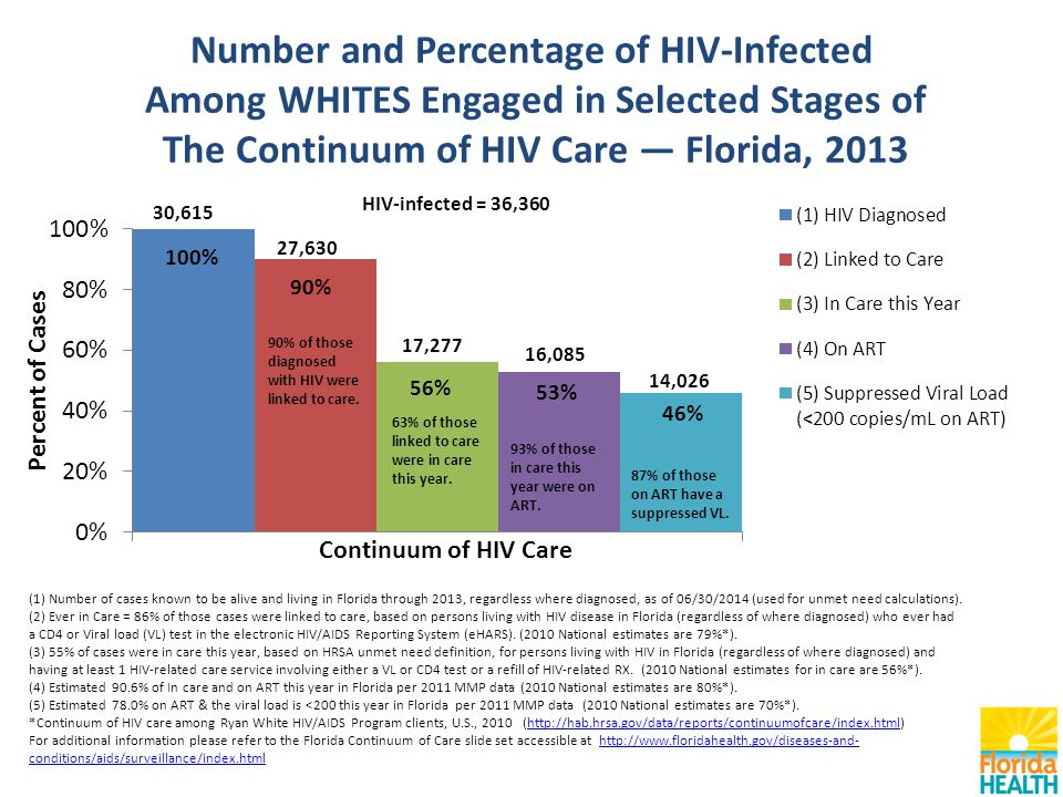 Number and Percentage of HIV-Infected Among WHITES Engaged in Selected Stages of The Continuum of HIV Care — Florida, 2013 (1) Number of cases known to be alive and living in Florida through 2013, regardless where diagnosed, as of 06/30/2014 (used for unmet need calculations).
