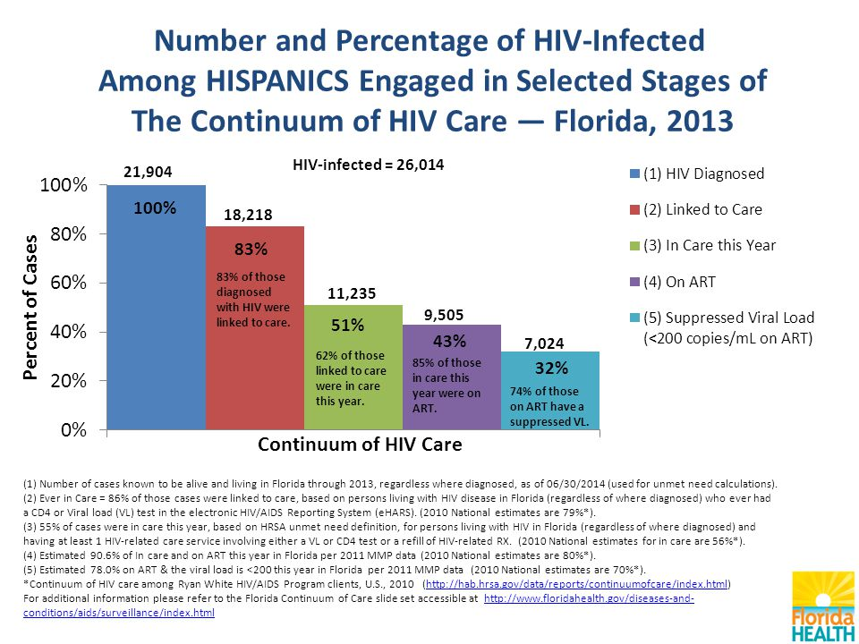 Number and Percentage of HIV-Infected Among HISPANICS Engaged in Selected Stages of The Continuum of HIV Care — Florida, 2013 (1) Number of cases known to be alive and living in Florida through 2013, regardless where diagnosed, as of 06/30/2014 (used for unmet need calculations).