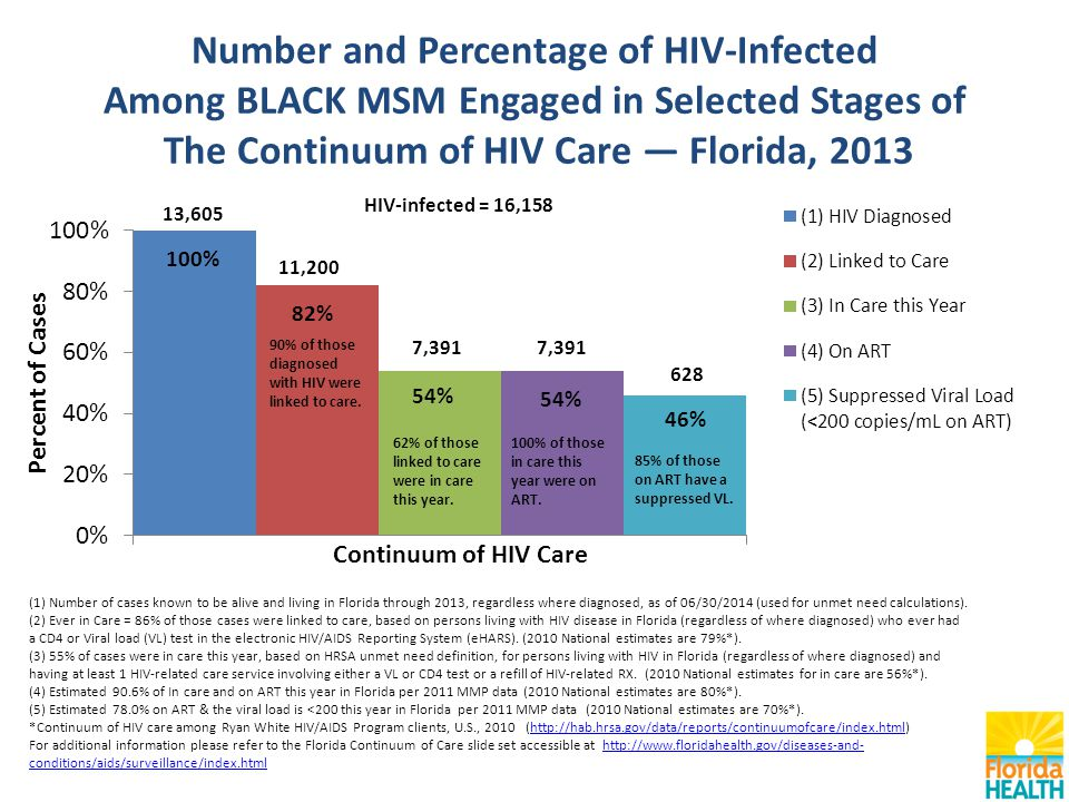 Number and Percentage of HIV-Infected Among BLACK MSM Engaged in Selected Stages of The Continuum of HIV Care — Florida, 2013 (1) Number of cases known to be alive and living in Florida through 2013, regardless where diagnosed, as of 06/30/2014 (used for unmet need calculations).
