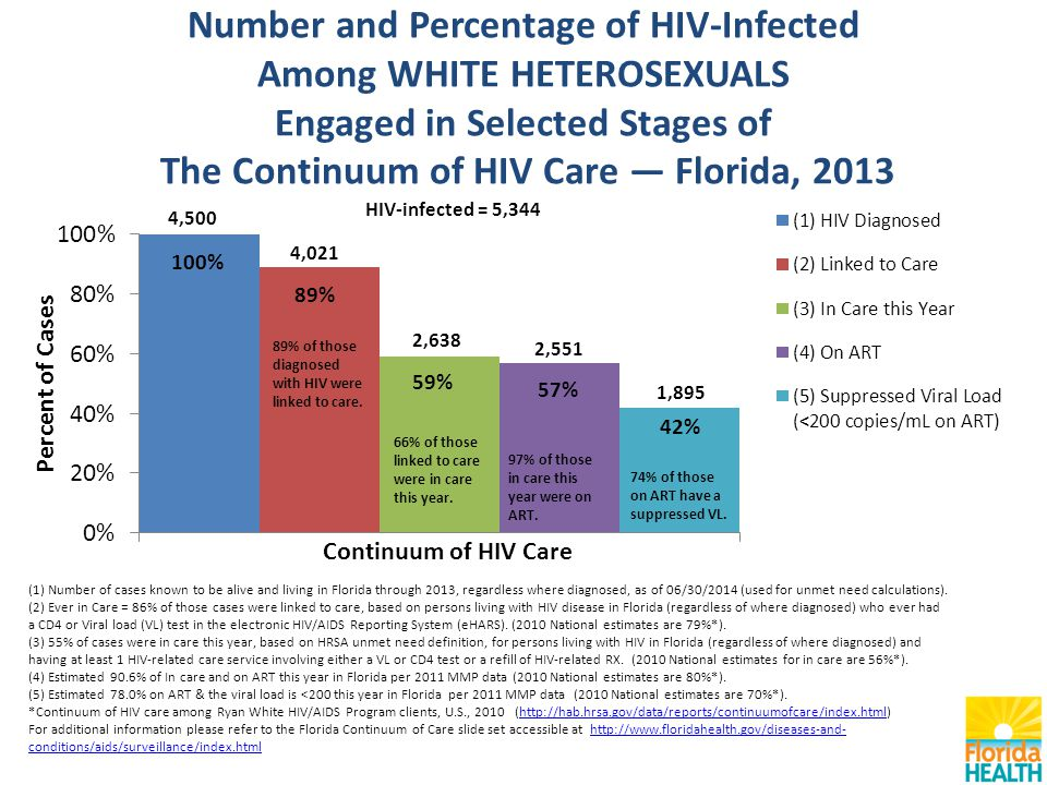 Number and Percentage of HIV-Infected Among WHITE HETEROSEXUALS Engaged in Selected Stages of The Continuum of HIV Care — Florida, 2013 (1) Number of cases known to be alive and living in Florida through 2013, regardless where diagnosed, as of 06/30/2014 (used for unmet need calculations).