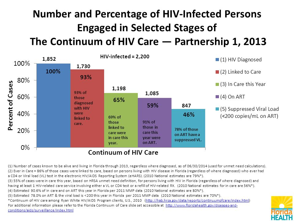 Number and Percentage of HIV-Infected Persons Engaged in Selected Stages of The Continuum of HIV Care — Partnership 1, 2013 (1) Number of cases known to be alive and living in Florida through 2013, regardless where diagnosed, as of 06/30/2014 (used for unmet need calculations).