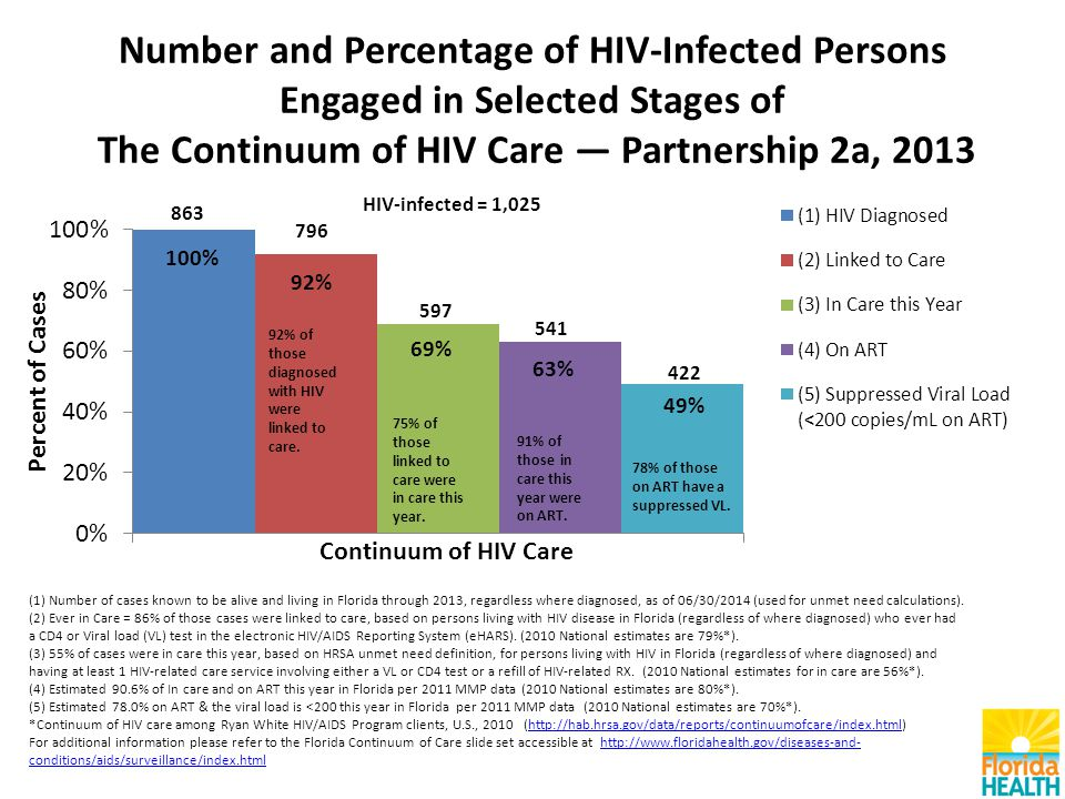 Number and Percentage of HIV-Infected Persons Engaged in Selected Stages of The Continuum of HIV Care — Partnership 2a, 2013 (1) Number of cases known to be alive and living in Florida through 2013, regardless where diagnosed, as of 06/30/2014 (used for unmet need calculations).