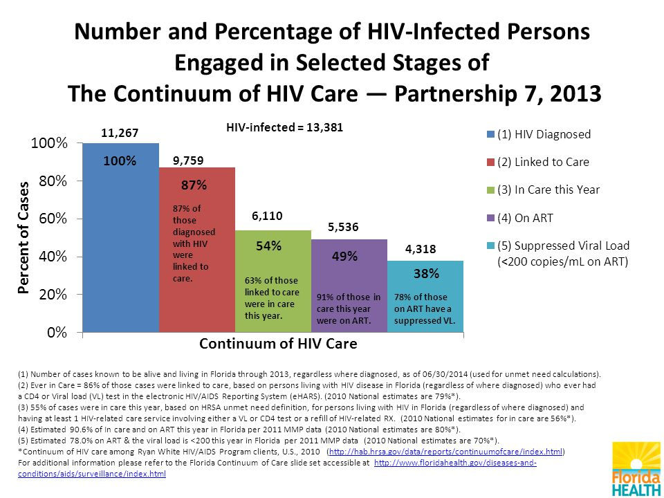 Number and Percentage of HIV-Infected Persons Engaged in Selected Stages of The Continuum of HIV Care — Partnership 7, 2013 (1) Number of cases known to be alive and living in Florida through 2013, regardless where diagnosed, as of 06/30/2014 (used for unmet need calculations).