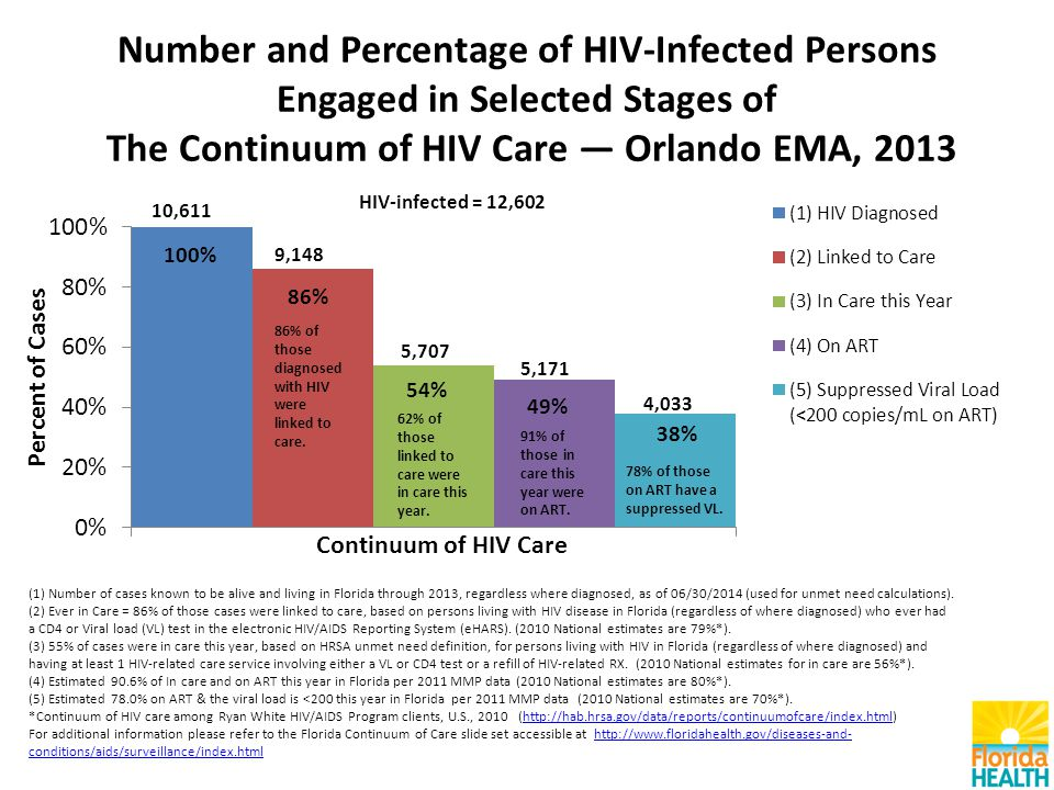 Number and Percentage of HIV-Infected Persons Engaged in Selected Stages of The Continuum of HIV Care — Orlando EMA, 2013 (1) Number of cases known to be alive and living in Florida through 2013, regardless where diagnosed, as of 06/30/2014 (used for unmet need calculations).