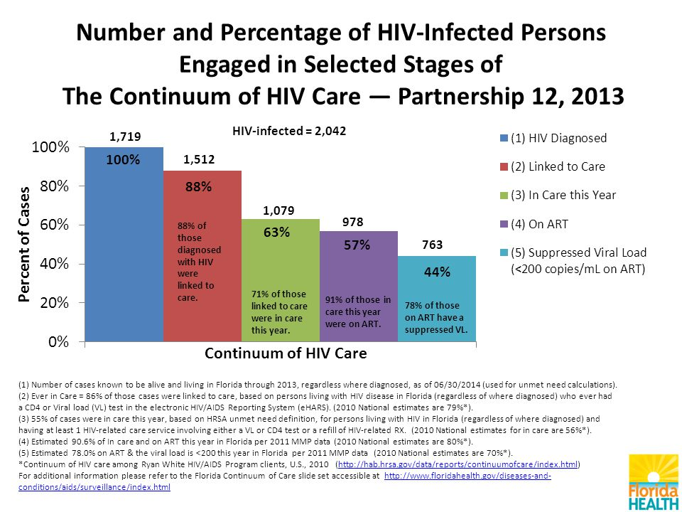 Number and Percentage of HIV-Infected Persons Engaged in Selected Stages of The Continuum of HIV Care — Partnership 12, 2013 (1) Number of cases known to be alive and living in Florida through 2013, regardless where diagnosed, as of 06/30/2014 (used for unmet need calculations).