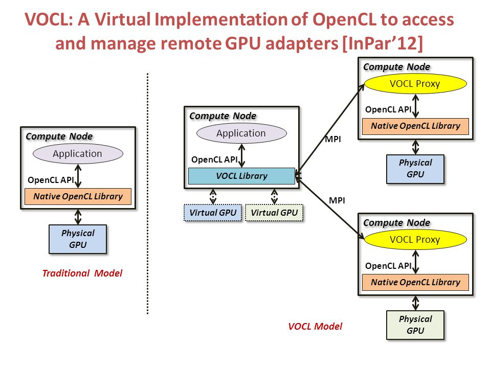 VOCL: A Virtual Implementation of OpenCL to access and manage remote GPU adapters [InPar'12] Compute Node Physical GPU Application Native OpenCL Library OpenCL API Traditional Model Compute Node Physical GPU VOCL Proxy OpenCL API VOCL Model Native OpenCL Library Compute Node Virtual GPU Application VOCL Library OpenCL API MPI Compute Node Physical GPU VOCL Proxy OpenCL API Native OpenCL Library Virtual GPU MPI