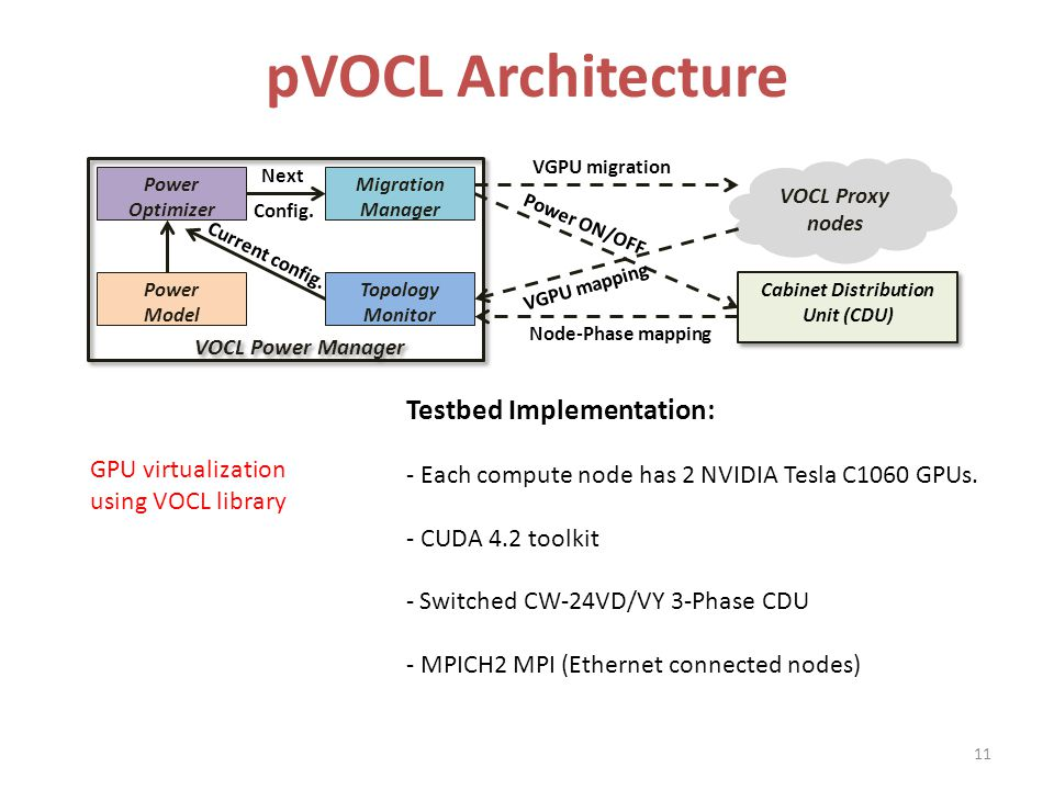 pVOCL Architecture VOCL Power Manager Cabinet Distribution Unit (CDU) Cabinet Distribution Unit (CDU) Migration Manager VOCL Proxy nodes VGPU migration Power ON/OFF VGPU mapping Node-Phase mapping Current config.