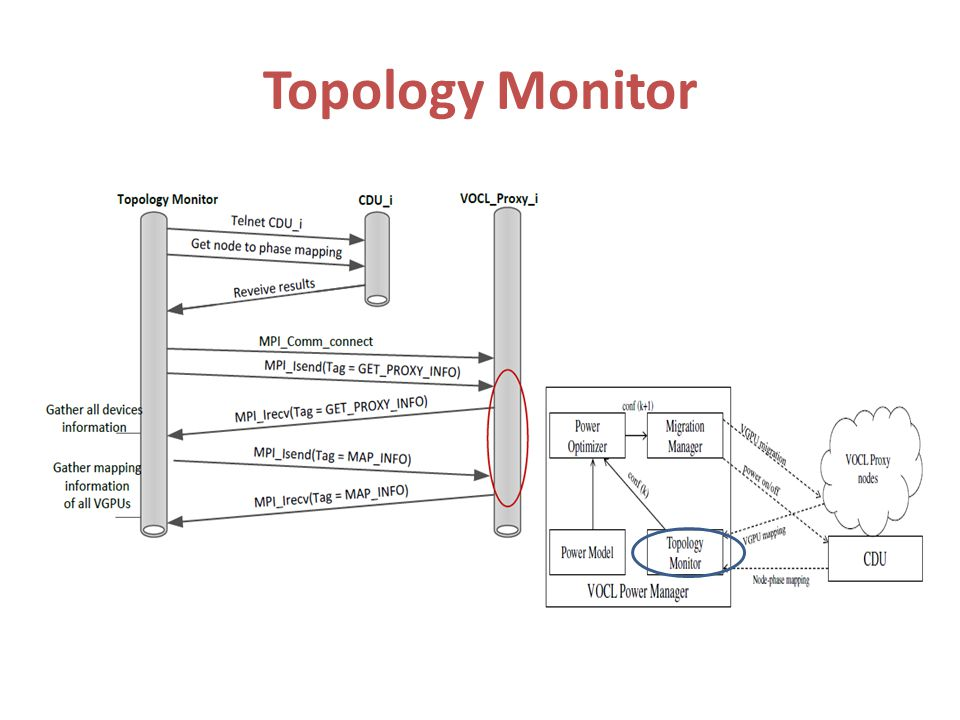 Topology Monitor