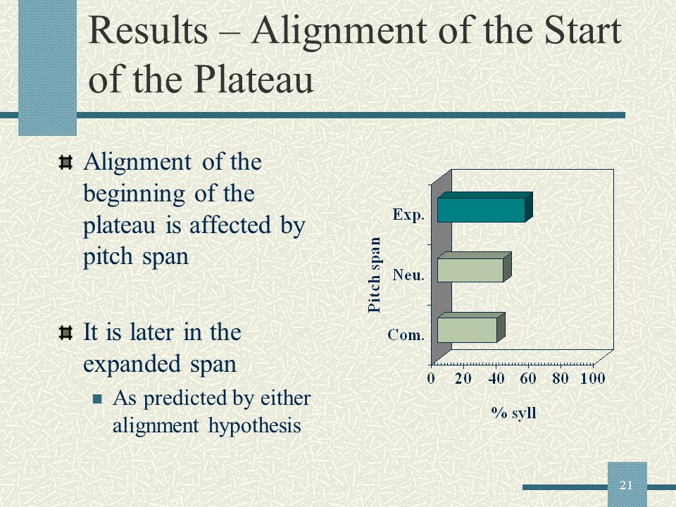 21 Results – Alignment of the Start of the Plateau Alignment of the beginning of the plateau is affected by pitch span It is later in the expanded span As predicted by either alignment hypothesis