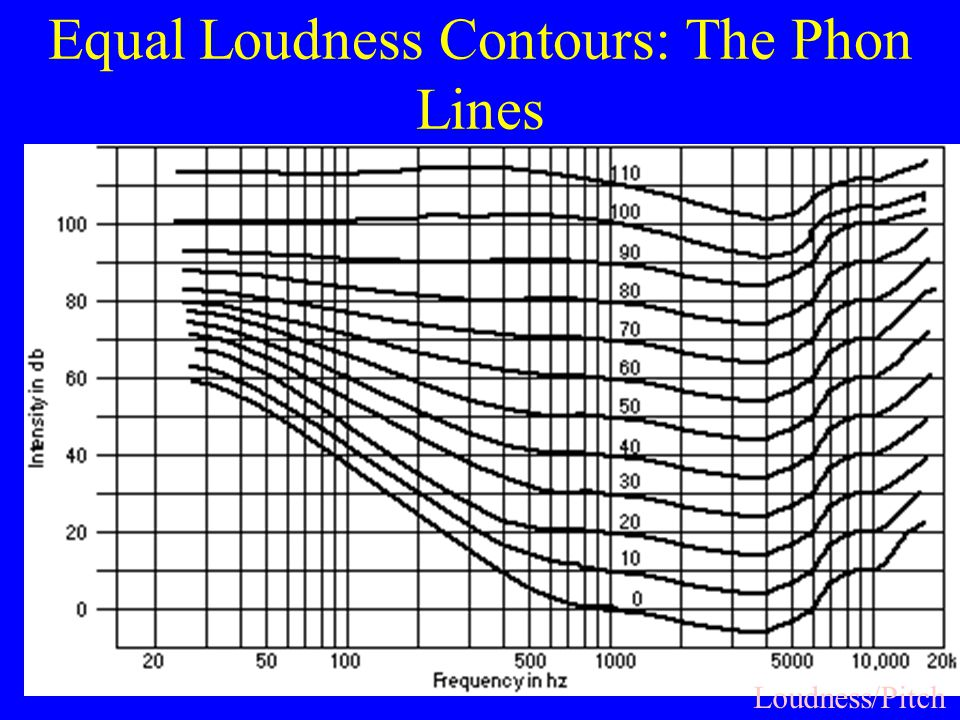 Equal Loudness Contours: The Phon Lines Loudness/Pitch