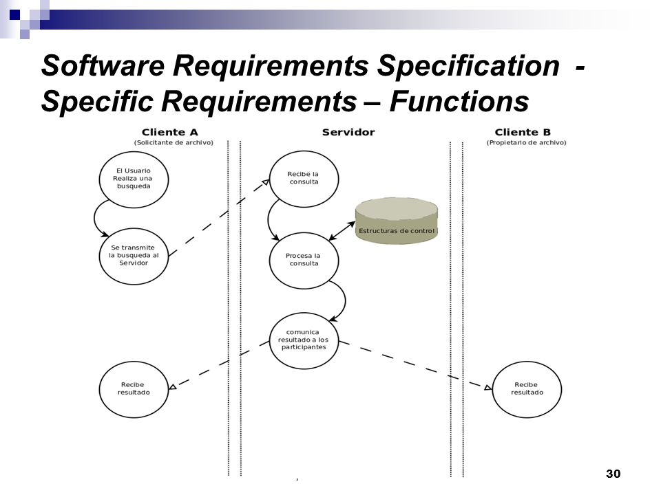 Facultad de Informática - Universidad Complutense de Madrid30 Software Requirements Specification - Specific Requirements – Functions