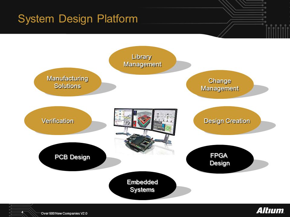 Over 500 New Companies V2.0 4 System Design Platform Design Creation LibraryManagement FPGADesign EmbeddedSystems PCB Design ManufacturingSolutions ChangeManagement Verification