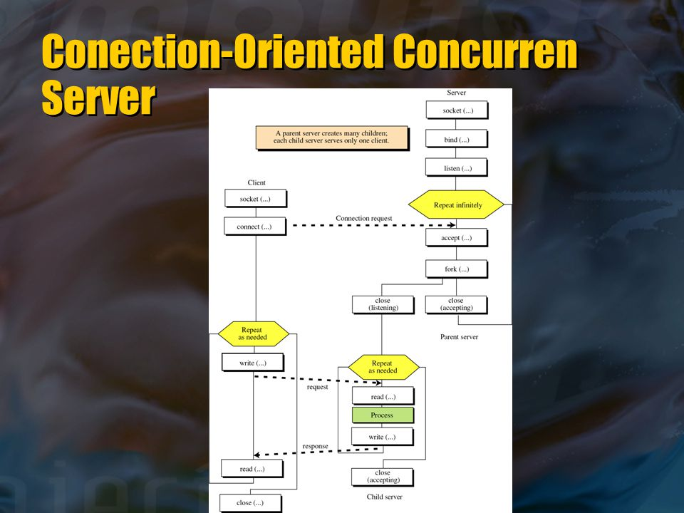 Conection-Oriented Concurren Server