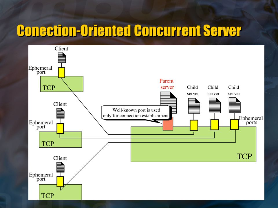 Conection-Oriented Concurrent Server