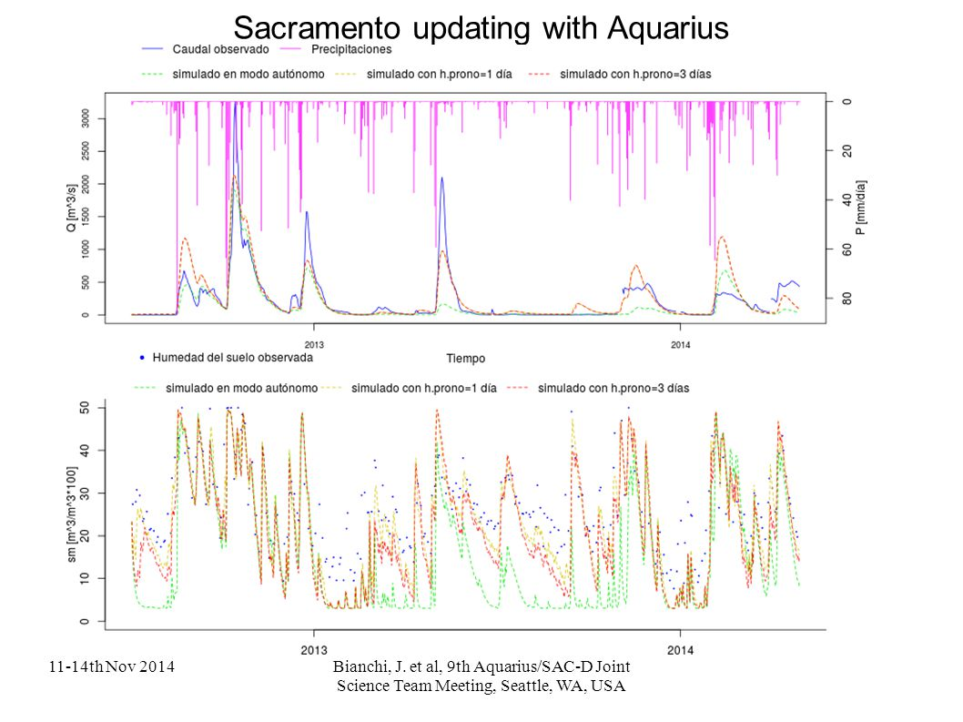 11-14th Nov 2014Bianchi, J. et al, 9th Aquarius/SAC-D Joint Science Team Meeting, Seattle, WA, USA Sacramento updating with Aquarius
