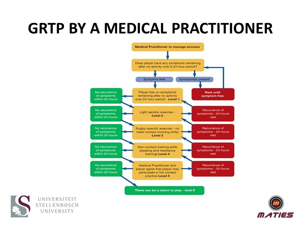 GRTP BY A MEDICAL PRACTITIONER
