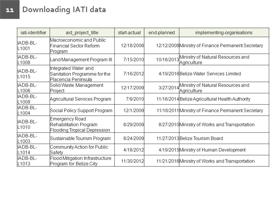 Downloading IATI data 11 iati-identifieraid_project_titlestart-actualend-plannedimplementing-organisations IADB-BL- L1001 Macroeconomic and Public Fin