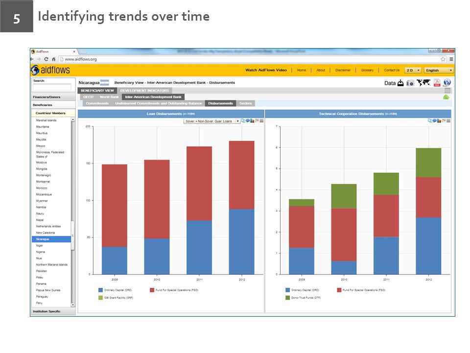 Identifying trends over time 5